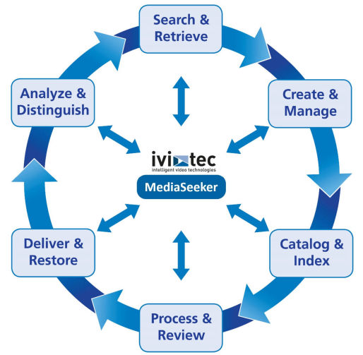 ivitec MediaSeeker Integration Points